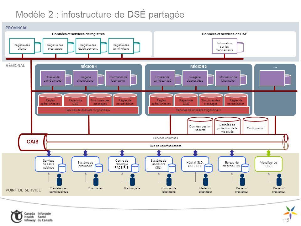 Modèle 2 : infostructure de DSÉ partagée