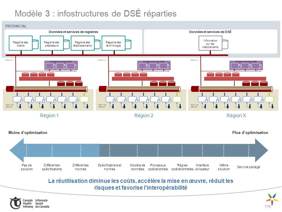 Modèle 3 : infostructures de DSÉ réparties
