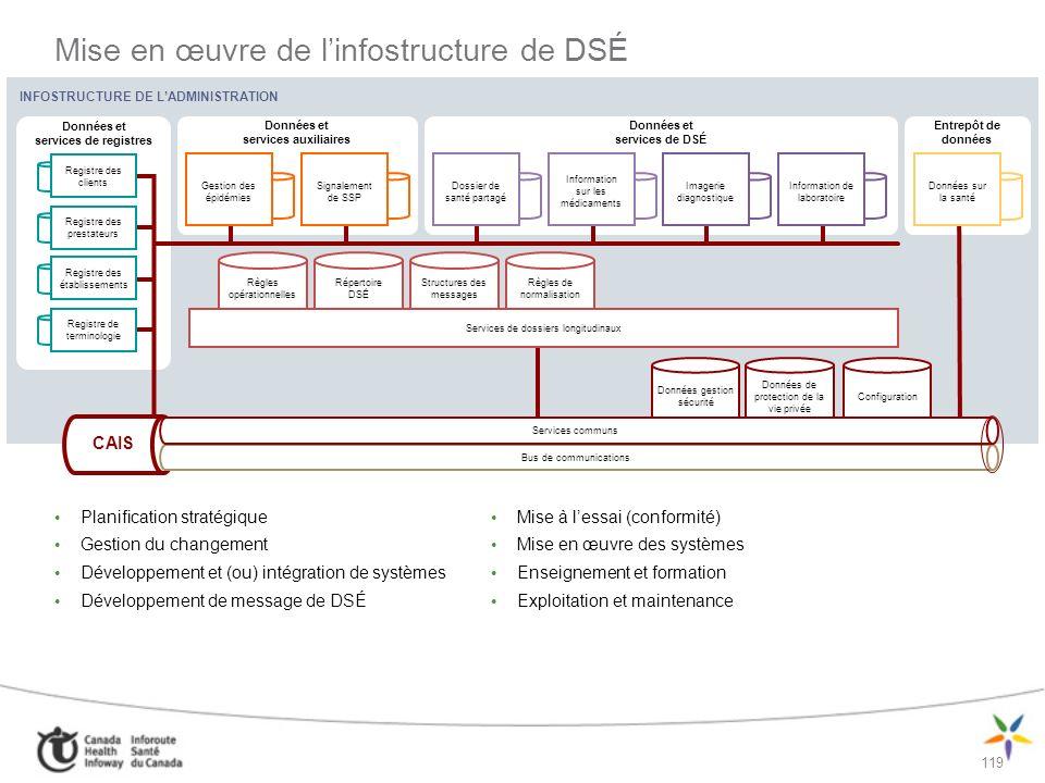 Mise en œuvre de l'infostructure de DSÉ