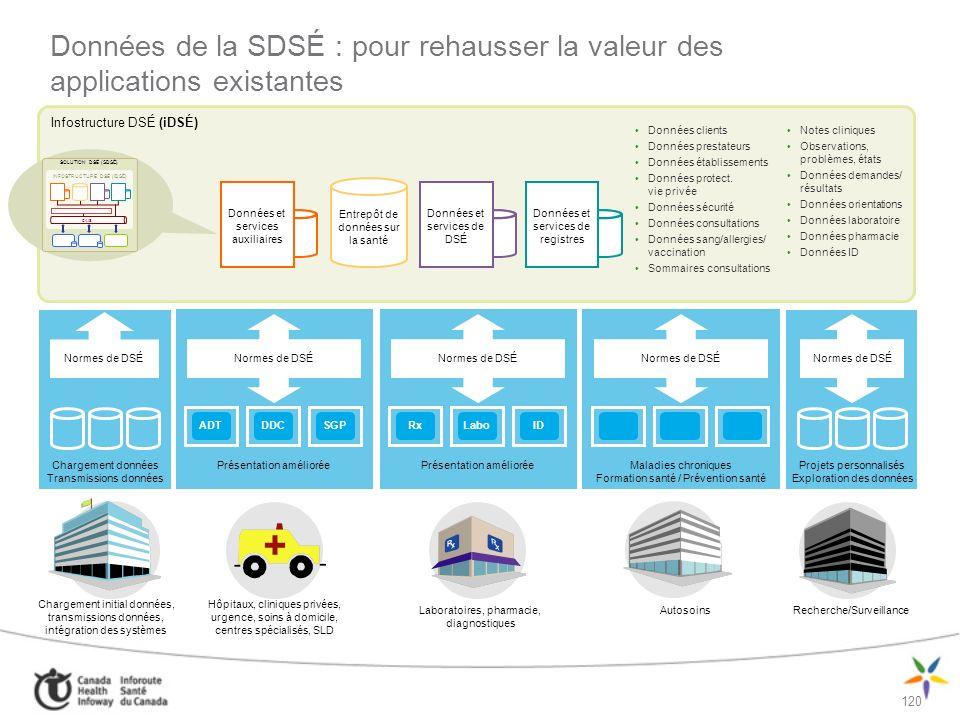 Données de la SDSÉ : pour rehausser la valeur des applications existantes