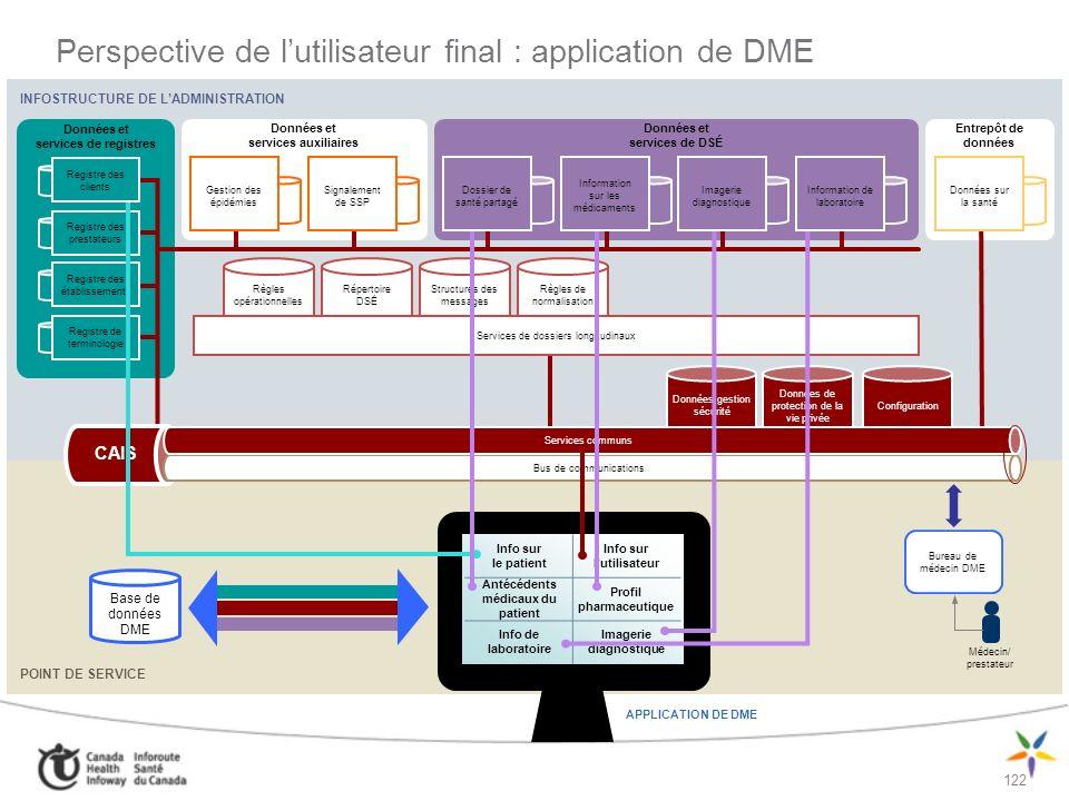 Perspective de l'utilisateur final : application de DME