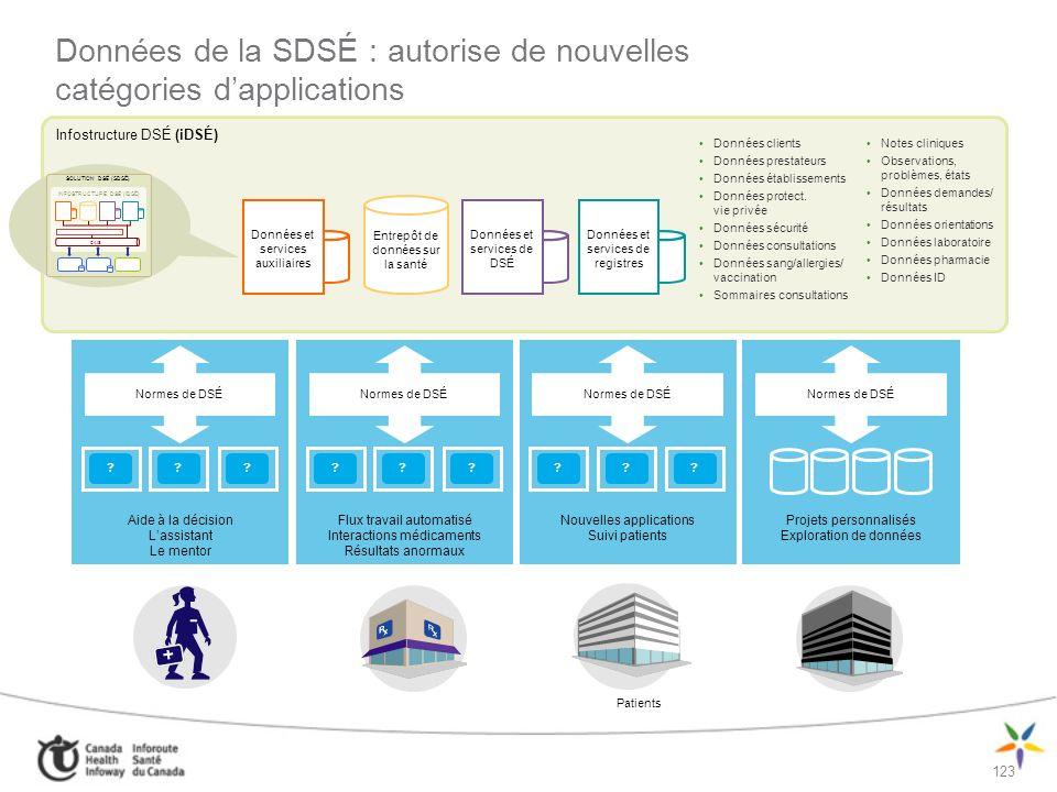 Données de la SDSÉ : autorise de nouvelles catégories d'applications