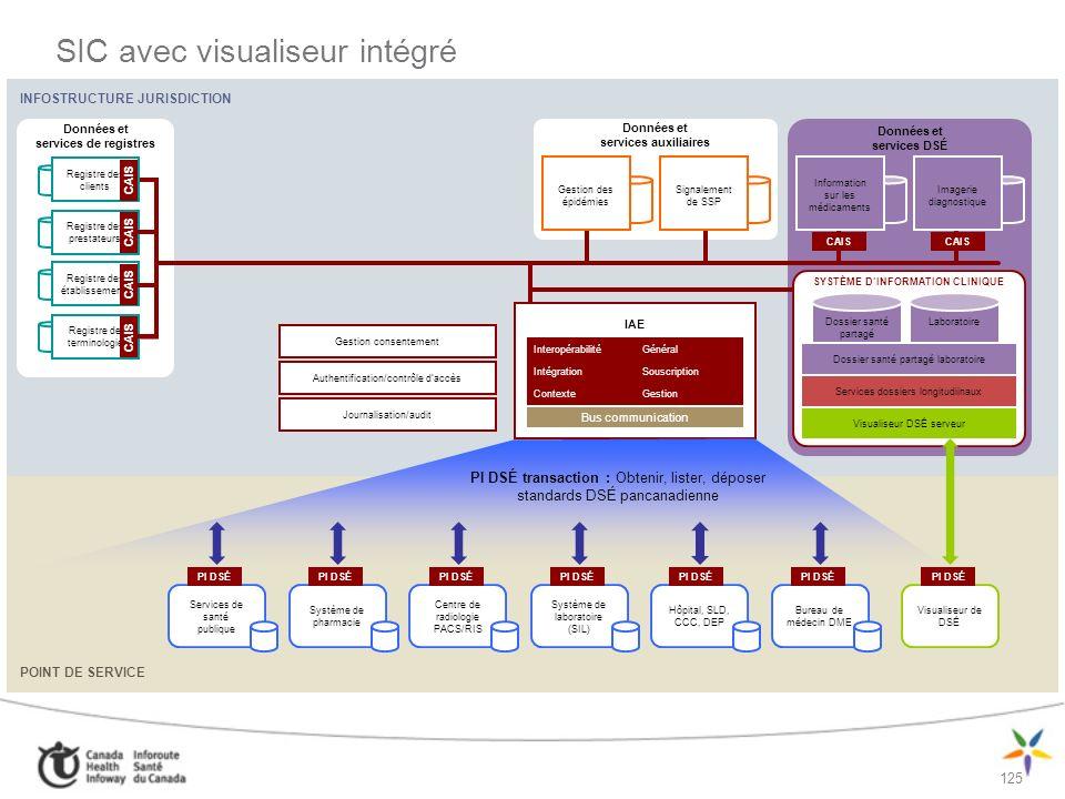SIC avec visualiseur intégré