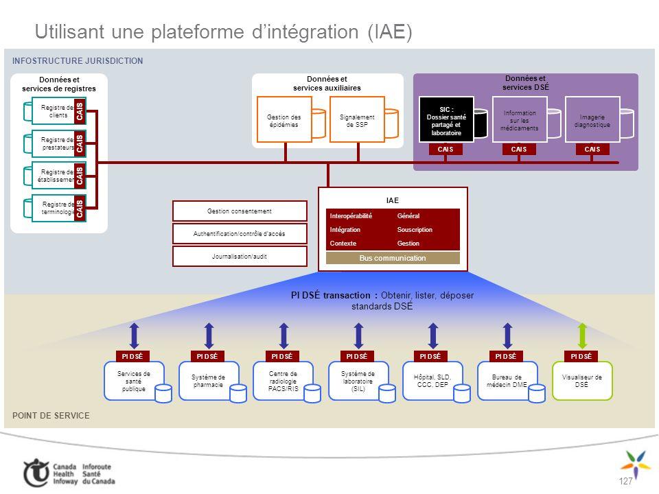 Utilisant une plateforme d'intégration (IAE)