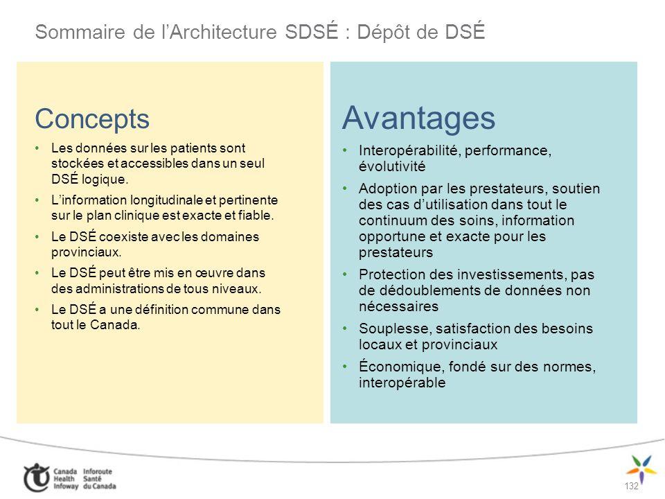 Sommaire de l'Architecture SDSÉ : Dépôt de DSÉ