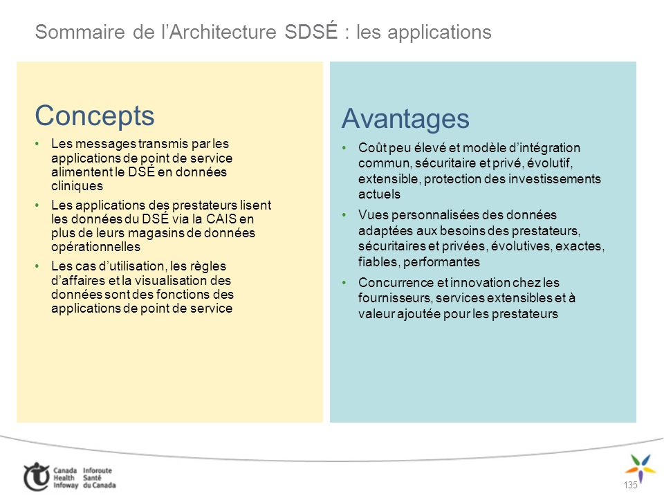 Sommaire de l'Architecture SDSÉ : les applications