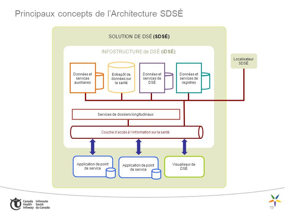 Principaux concepts de l'Architecture SDSÉ
