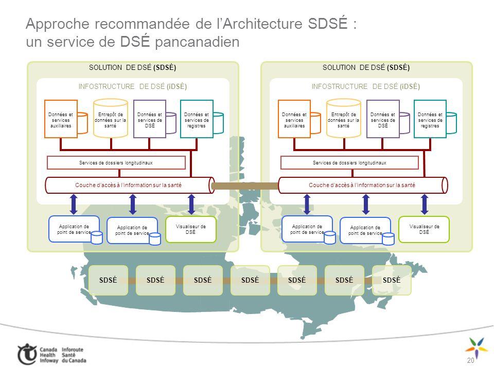 Approche recommandée de l'Architecture SDSÉ : un service de DSÉ pancanadien