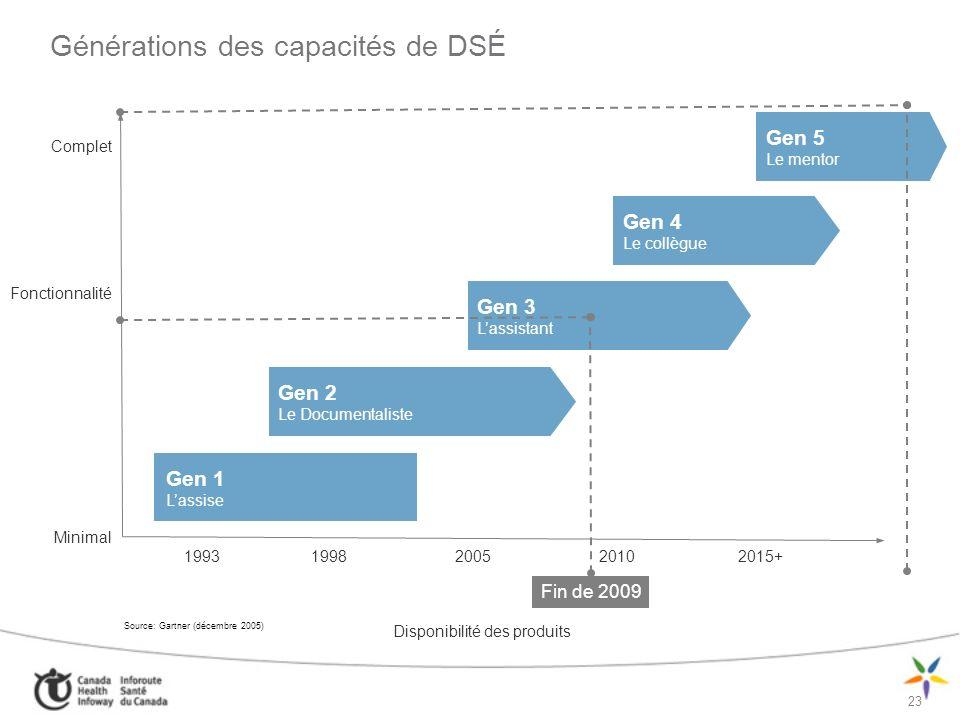 Générations des capacités de DSÉ