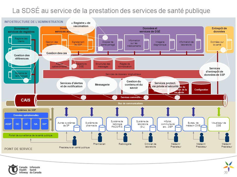 La SDSÉ au service de la prestation des services de santé publique
