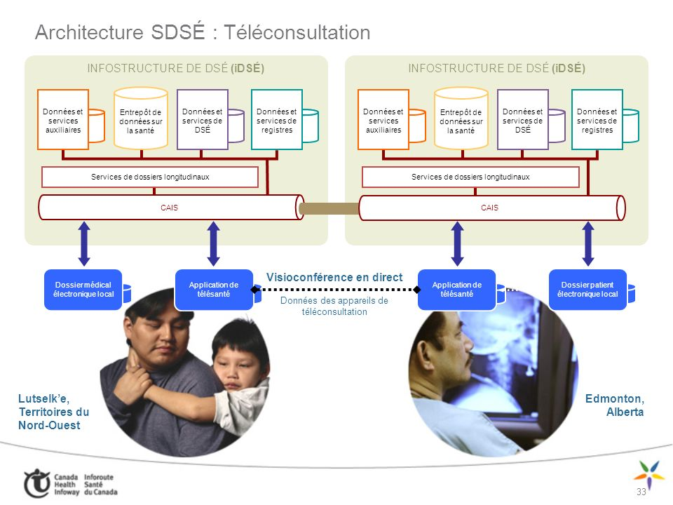 Architecture SDSÉ : Téléconsultation