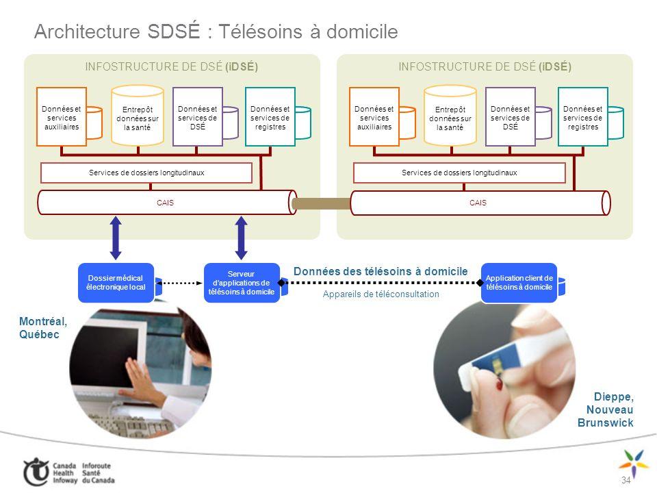 Architecture SDSÉ : Télésoins à domicile