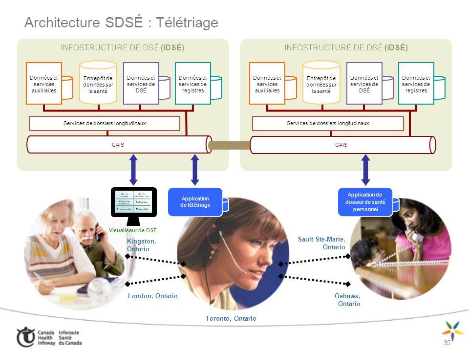 Architecture SDSÉ : Télétriage
