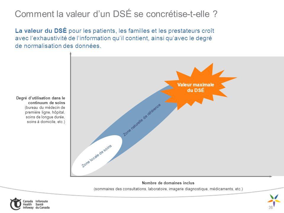 Comment la valeur d'un DSÉ se concrétise-t-elle
