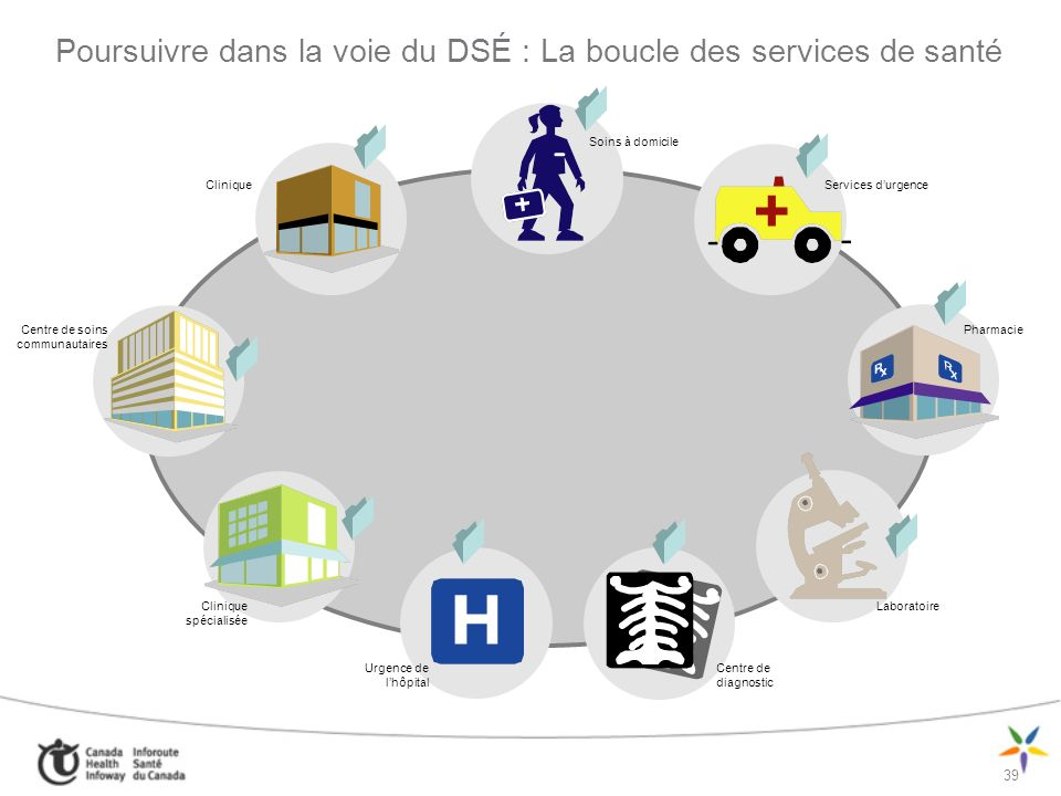 Poursuivre dans la voie du DSÉ : La boucle des services de santé