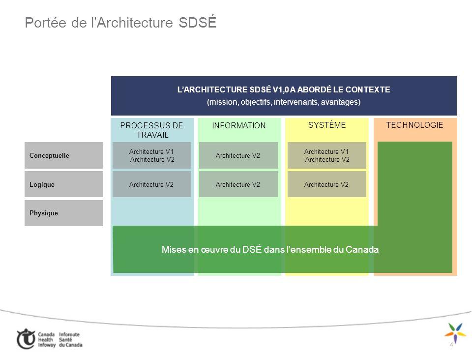 Portée de l'Architecture SDSÉ