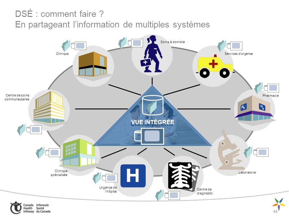 DSÉ : comment faire En partageant l'information de multiples systèmes