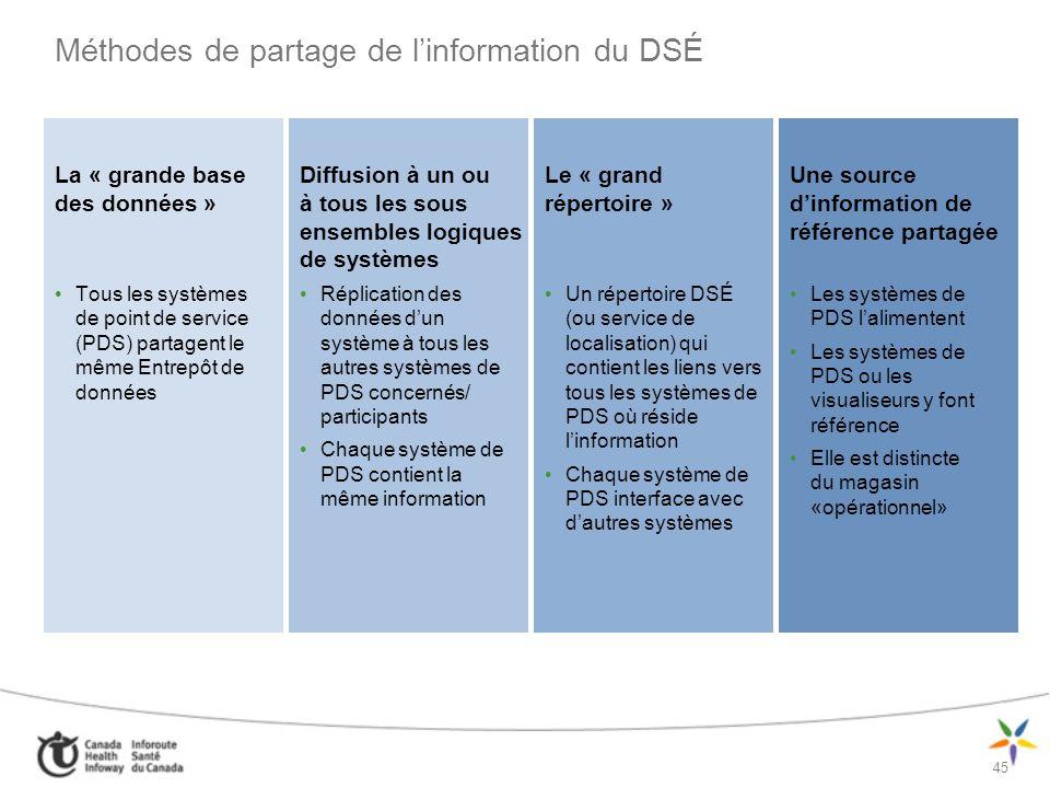 Méthodes de partage de l'information du DSÉ