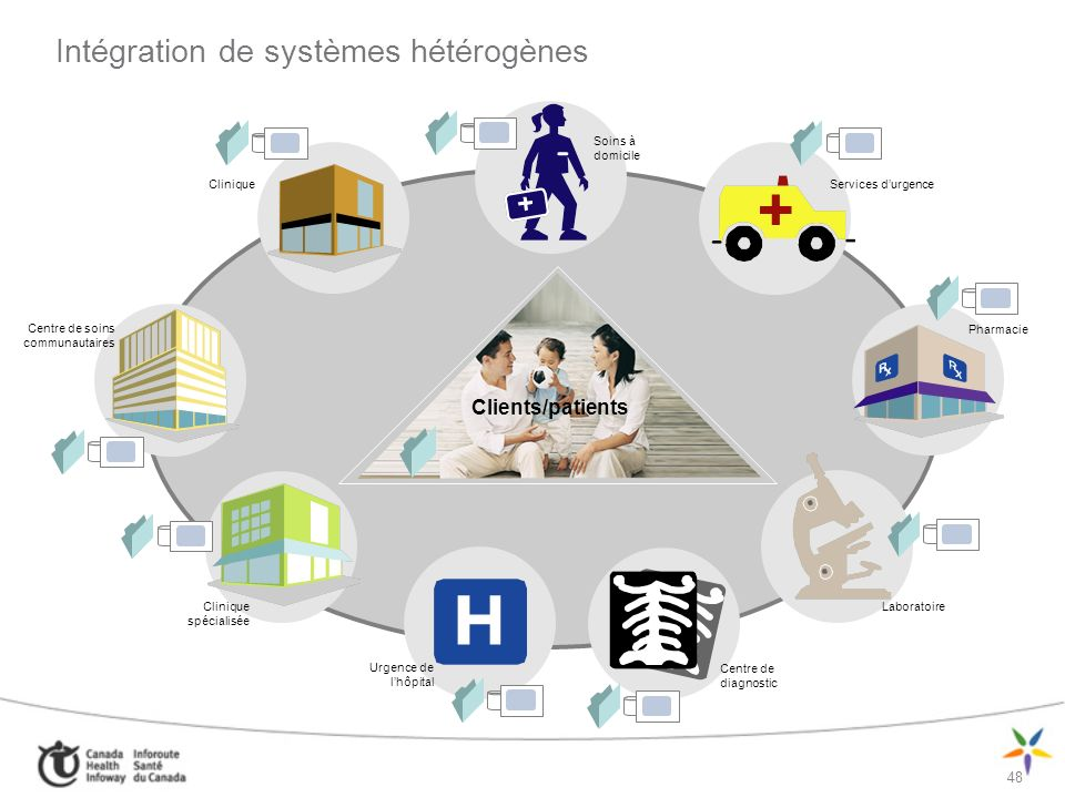 Intégration de systèmes hétérogènes