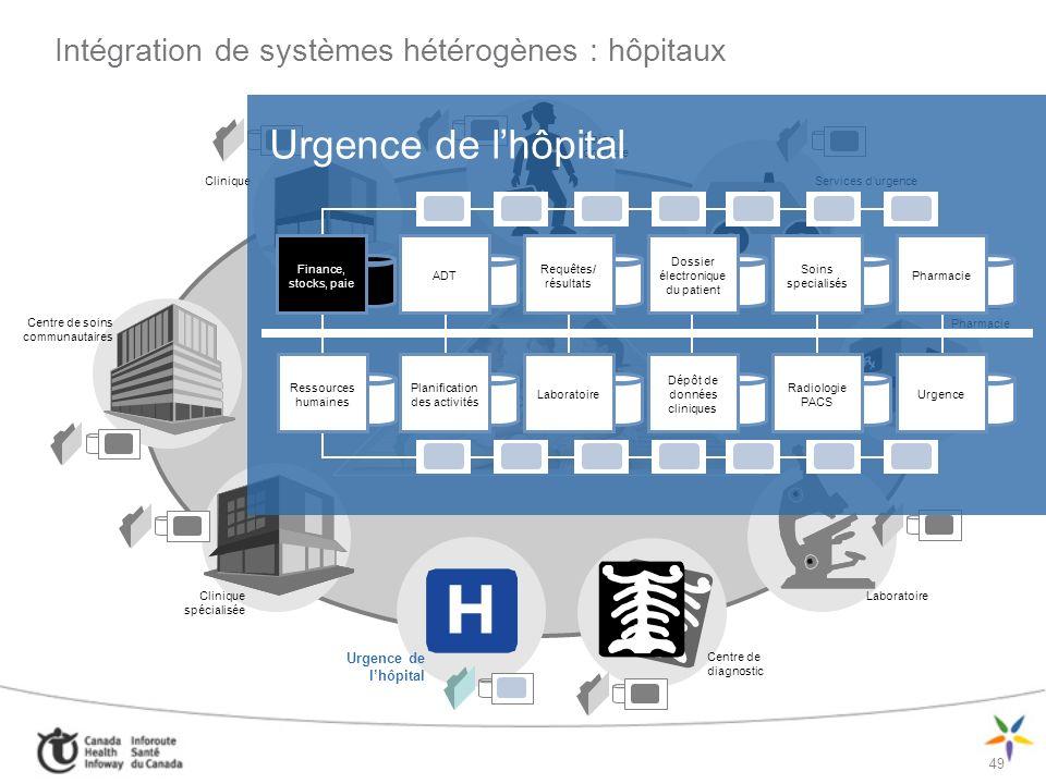 Intégration de systèmes hétérogènes : hôpitaux
