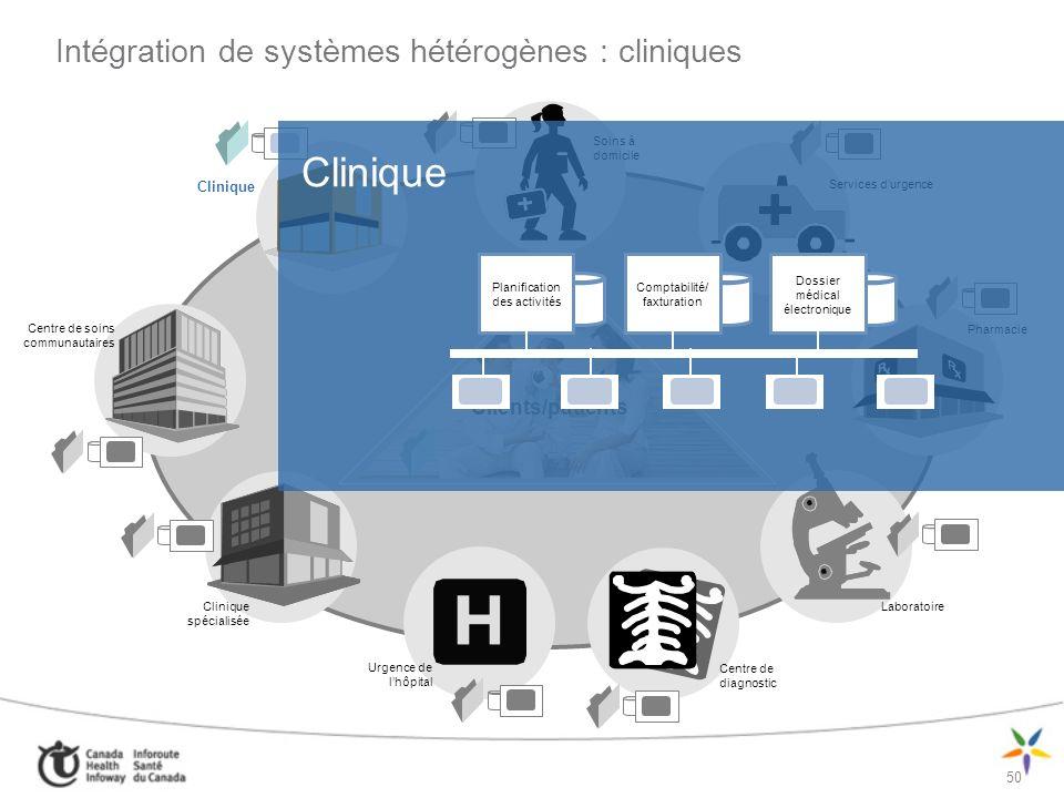 Intégration de systèmes hétérogènes : cliniques
