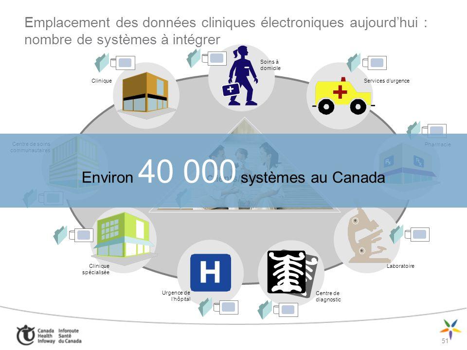 Environ 40 000 systèmes au Canada