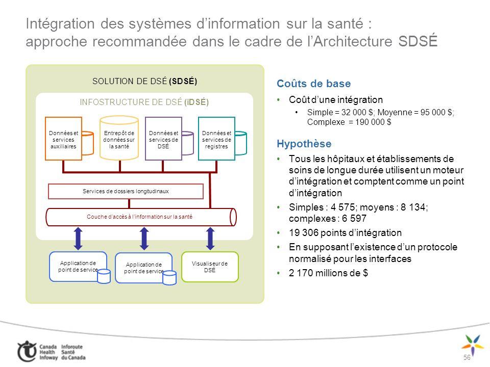 Intégration des systèmes d'information sur la santé : approche recommandée dans le cadre de l'Architecture SDSÉ