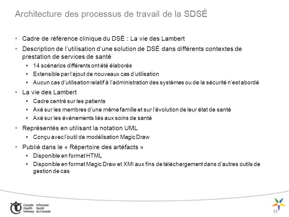 Architecture des processus de travail de la SDSÉ