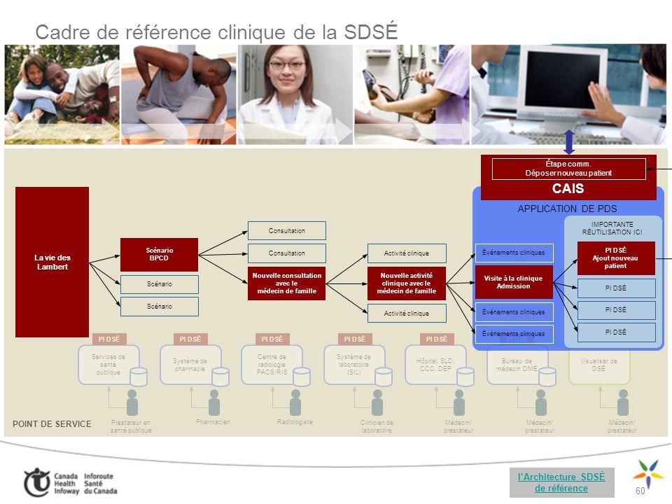Cadre de référence clinique de la SDSÉ
