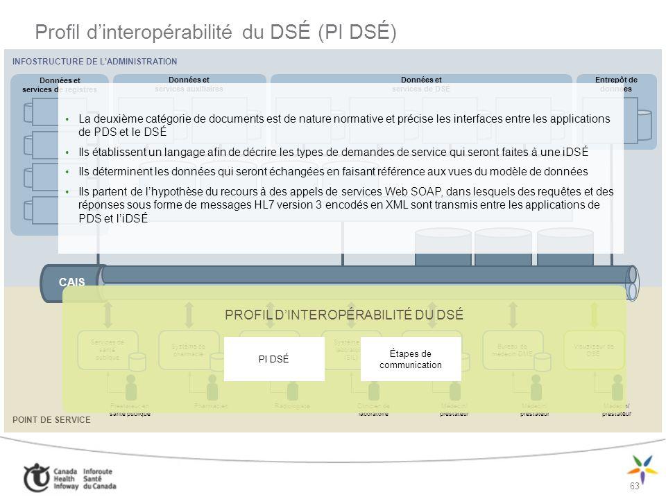 Profil d'interopérabilité du DSÉ (PI DSÉ)