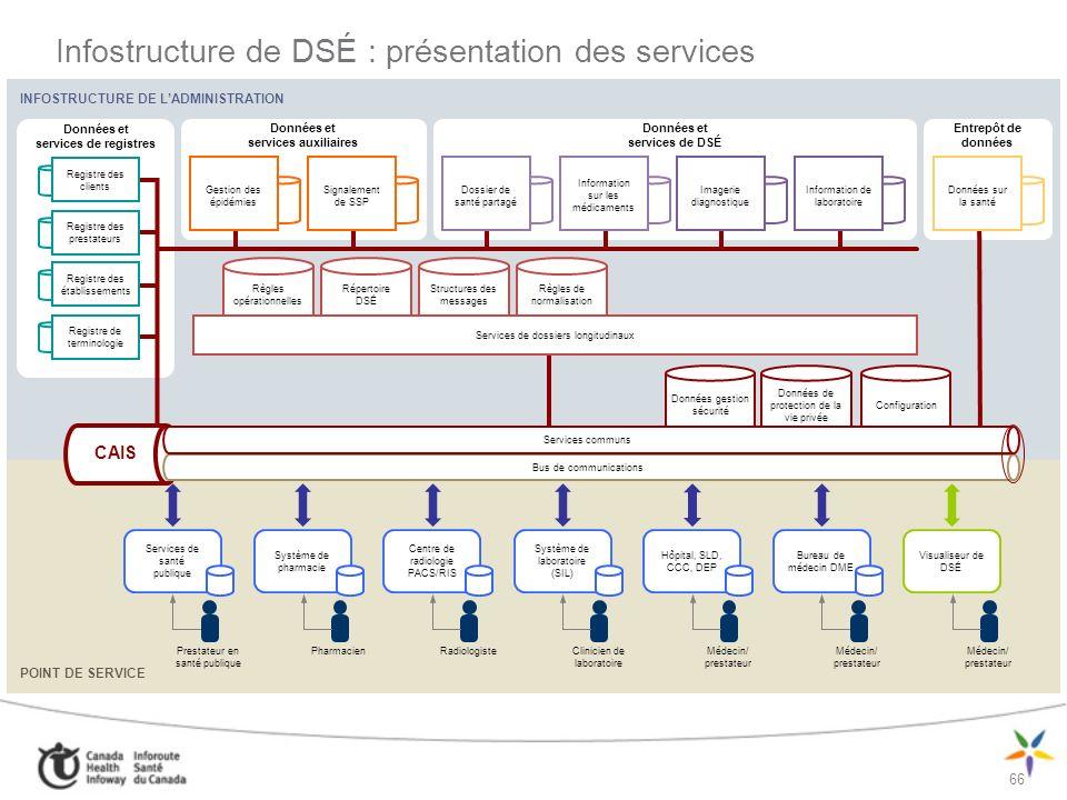 Infostructure de DSÉ : présentation des services