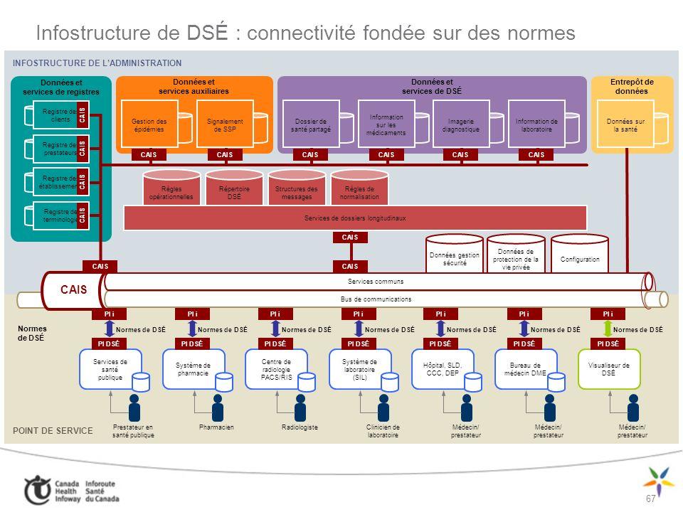 Infostructure de DSÉ : connectivité fondée sur des normes