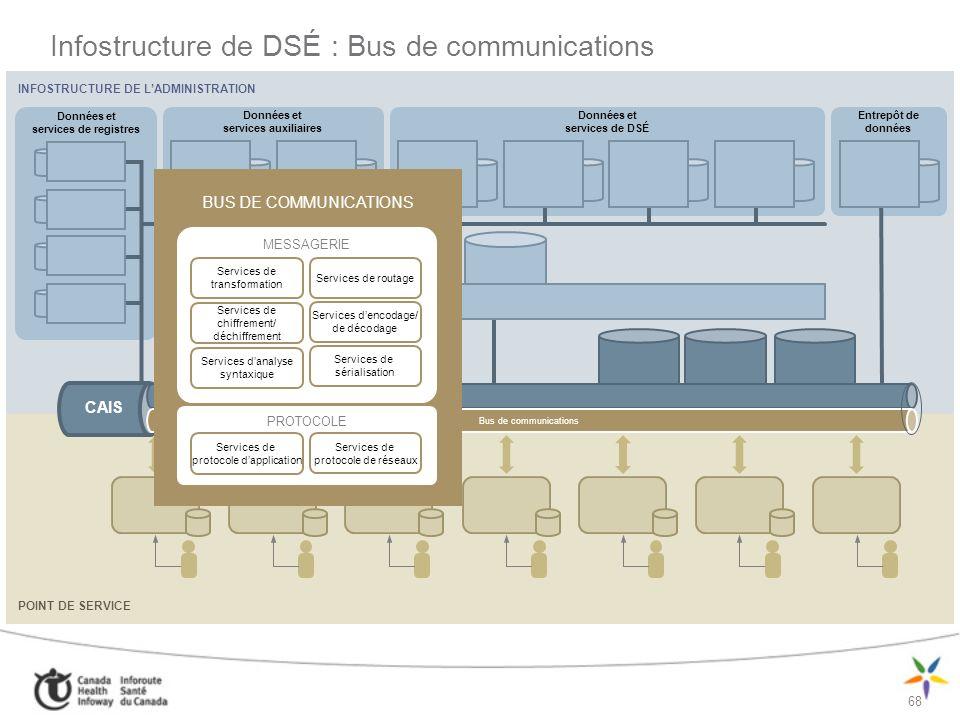 Infostructure de DSÉ : Bus de communications