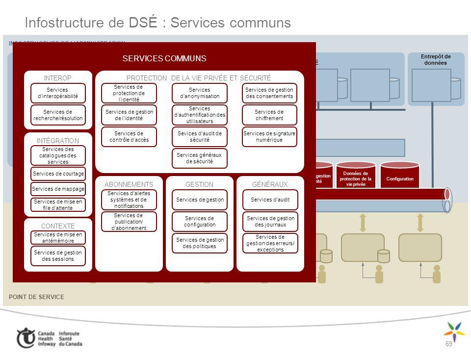 Infostructure de DSÉ : Services communs