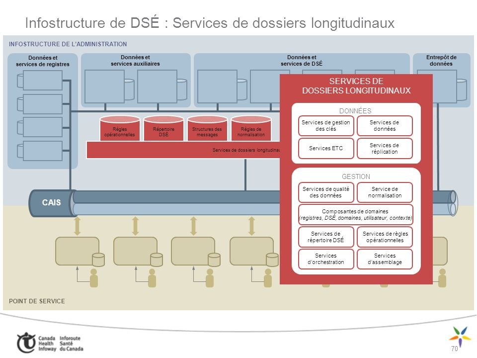 Infostructure de DSÉ : Services de dossiers longitudinaux