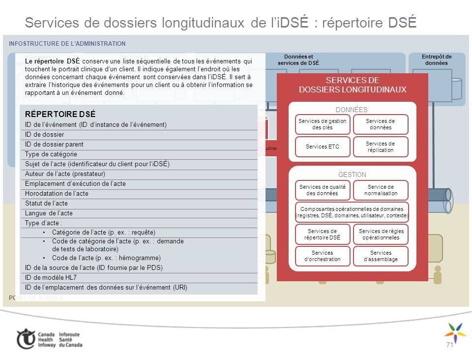 Services de dossiers longitudinaux de l'iDSÉ : répertoire DSÉ