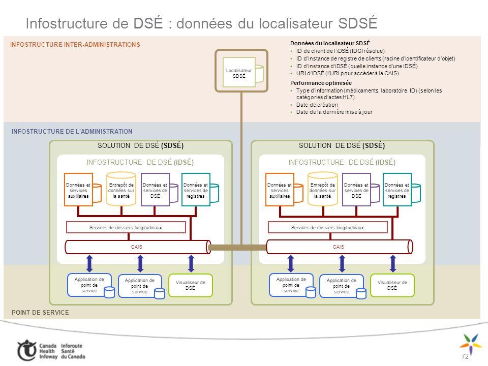Infostructure de DSÉ : données du localisateur SDSÉ