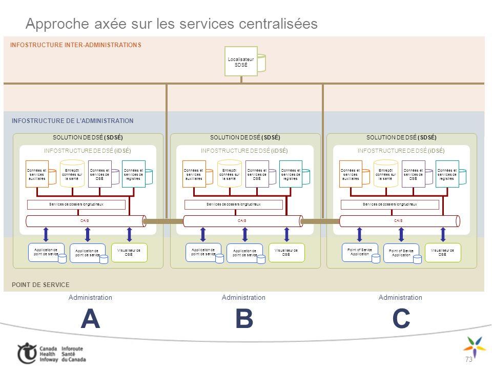 Approche axée sur les services centralisées