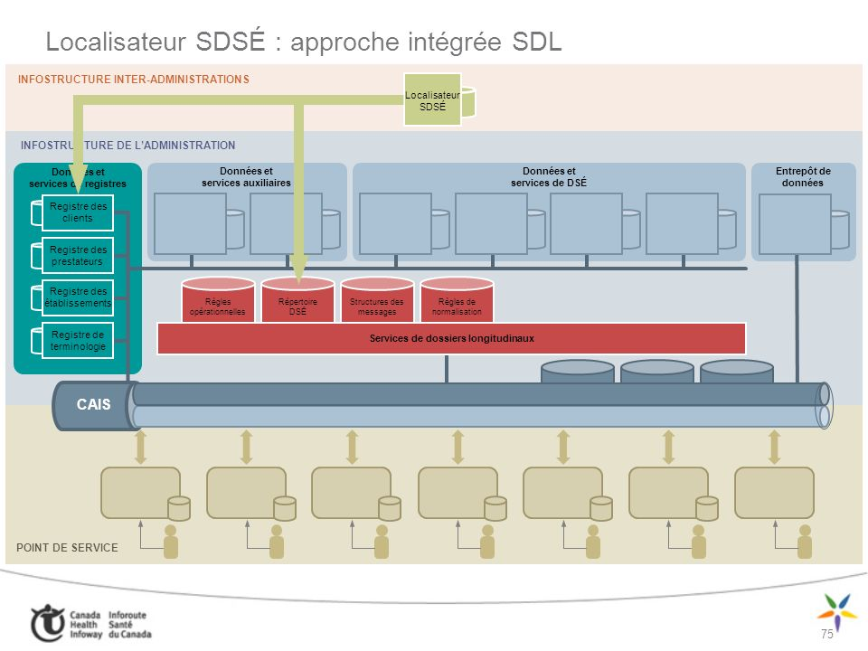 Localisateur SDSÉ : approche intégrée SDL