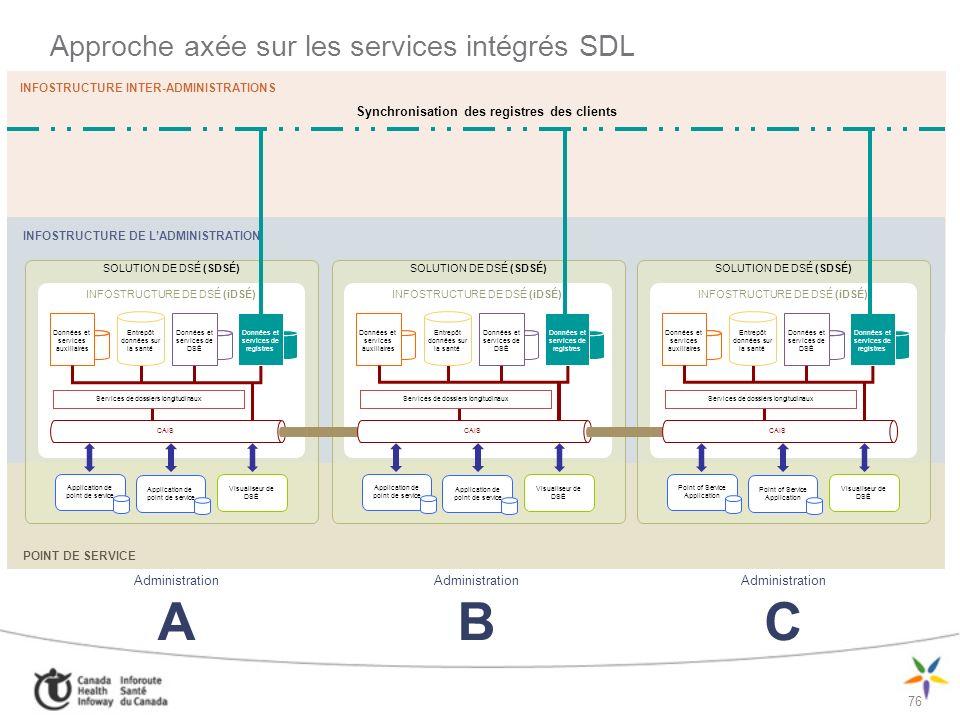 Approche axée sur les services intégrés SDL