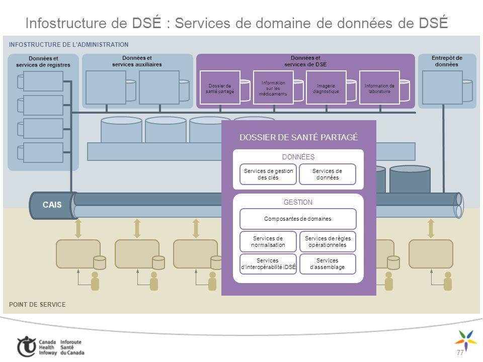 Infostructure de DSÉ : Services de domaine de données de DSÉ
