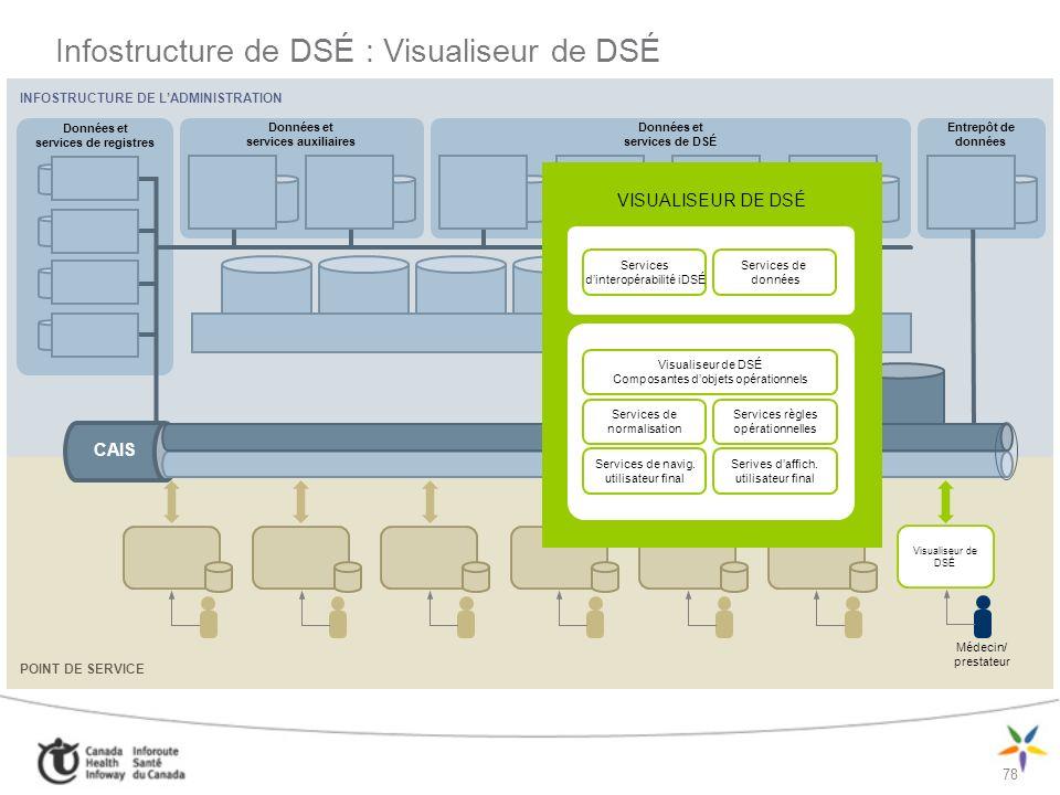 Infostructure de DSÉ : Visualiseur de DSÉ