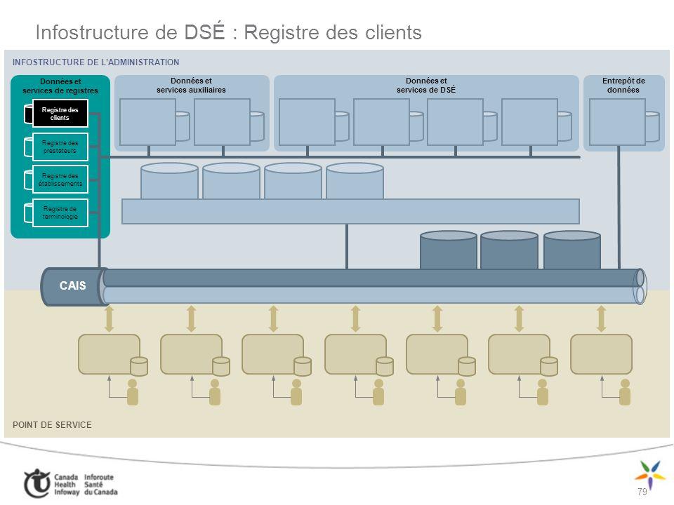 Infostructure de DSÉ : Registre des clients