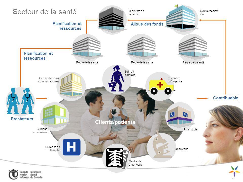 Secteur de la santé Clients/patients Planification et ressources