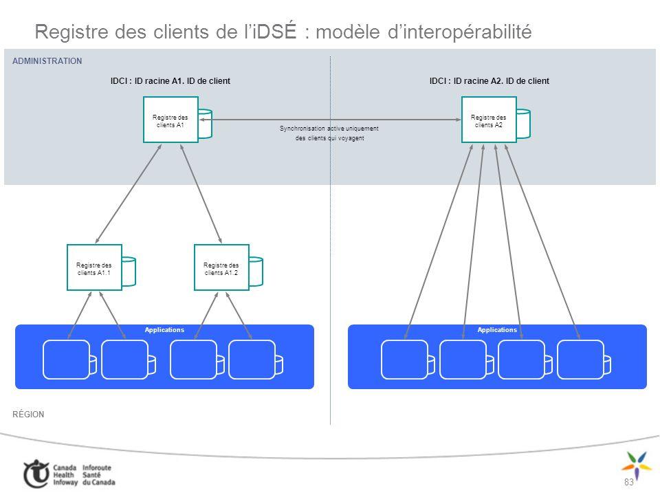 Registre des clients de l'iDSÉ : modèle d'interopérabilité