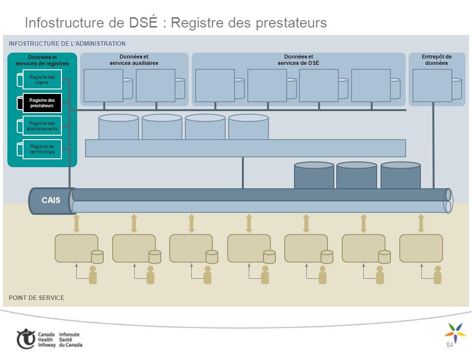 Infostructure de DSÉ : Registre des prestateurs
