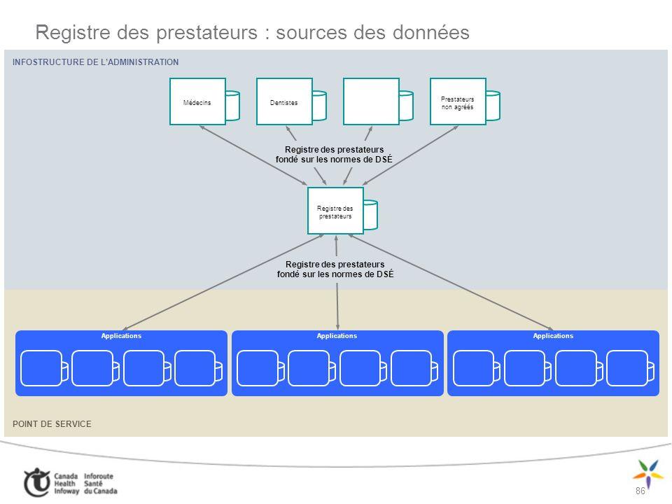 Registre des prestateurs : sources des données