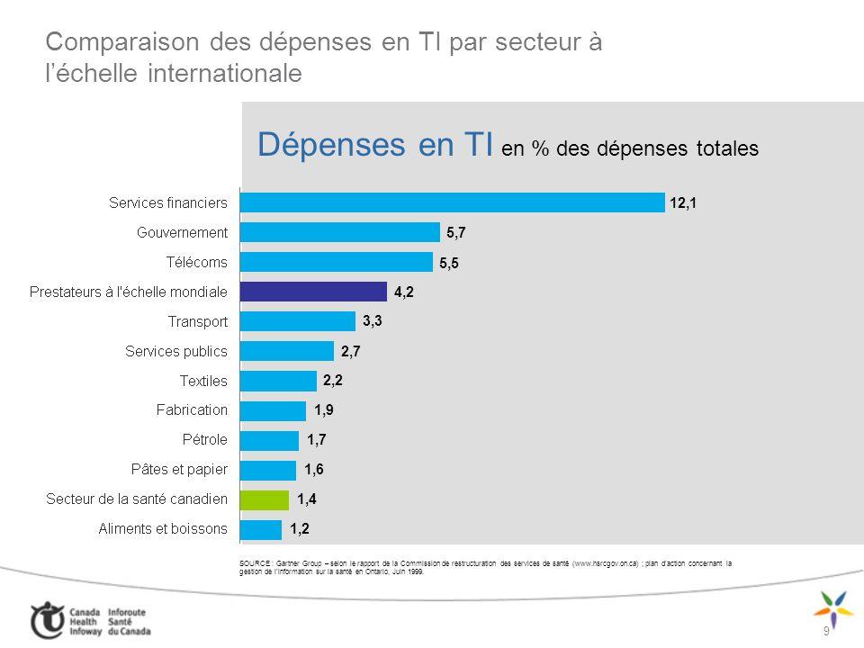 Comparaison des dépenses en TI par secteur à l'échelle internationale