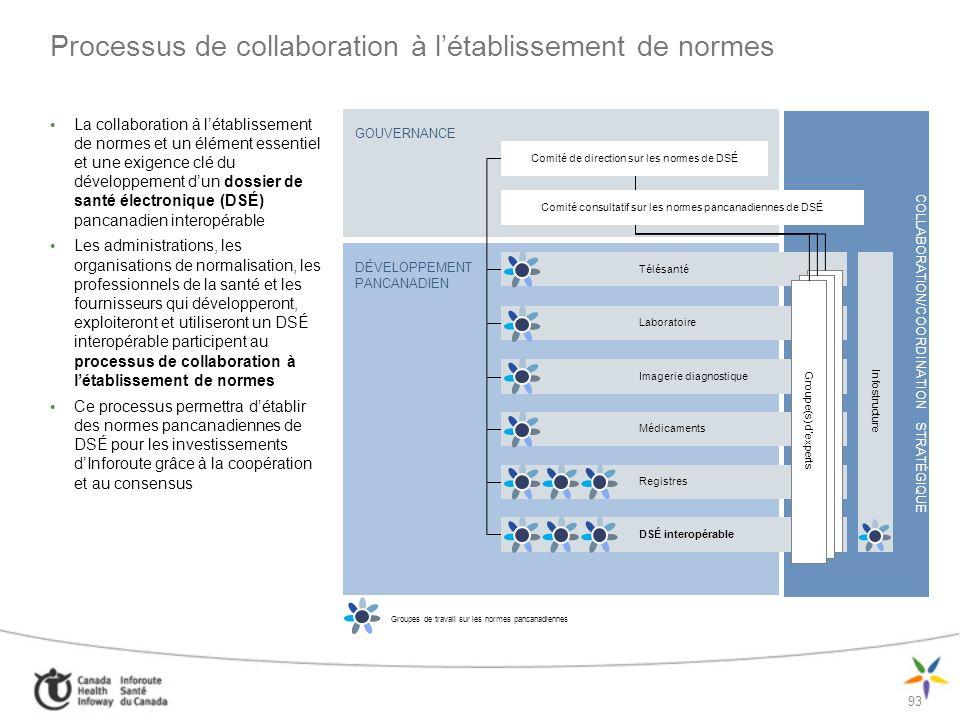 Processus de collaboration à l'établissement de normes