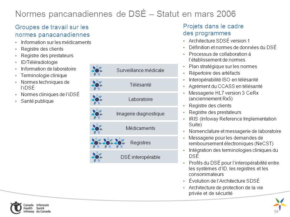 Normes pancanadiennes de DSÉ – Statut en mars 2006